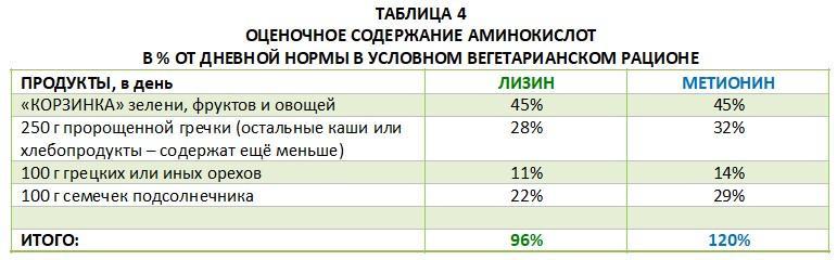 Оценочное содержание аминокислот в % от дневной нормы в условном вегетарианском рационе.