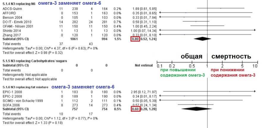 Омега-3 против Cochraine: пить или не пить?
