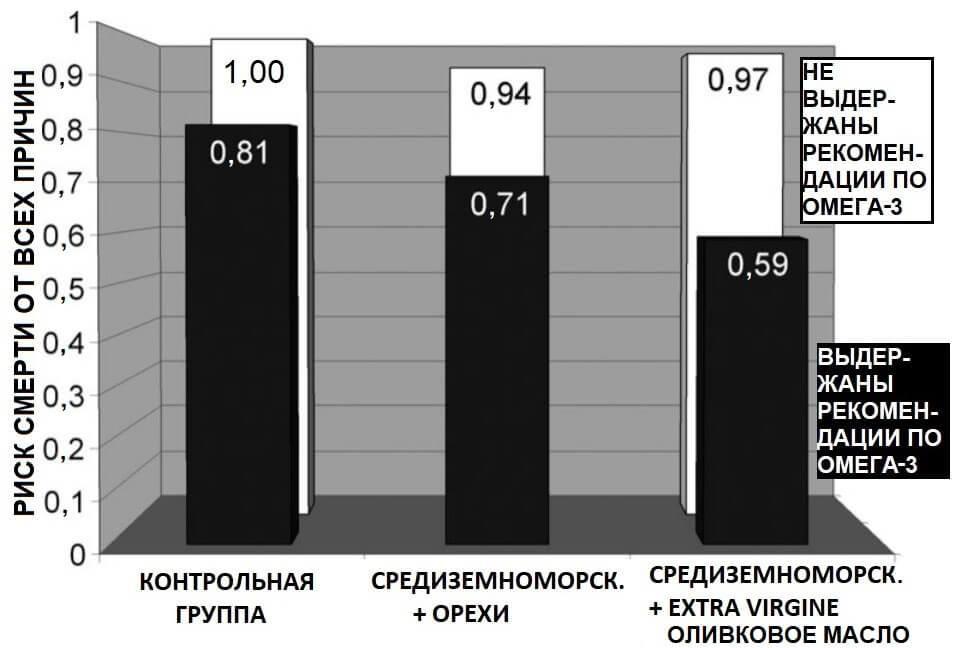 Диаграмма 1. Риск смерти от всех причин при различных диетах и содержании Омега-3 в крови.