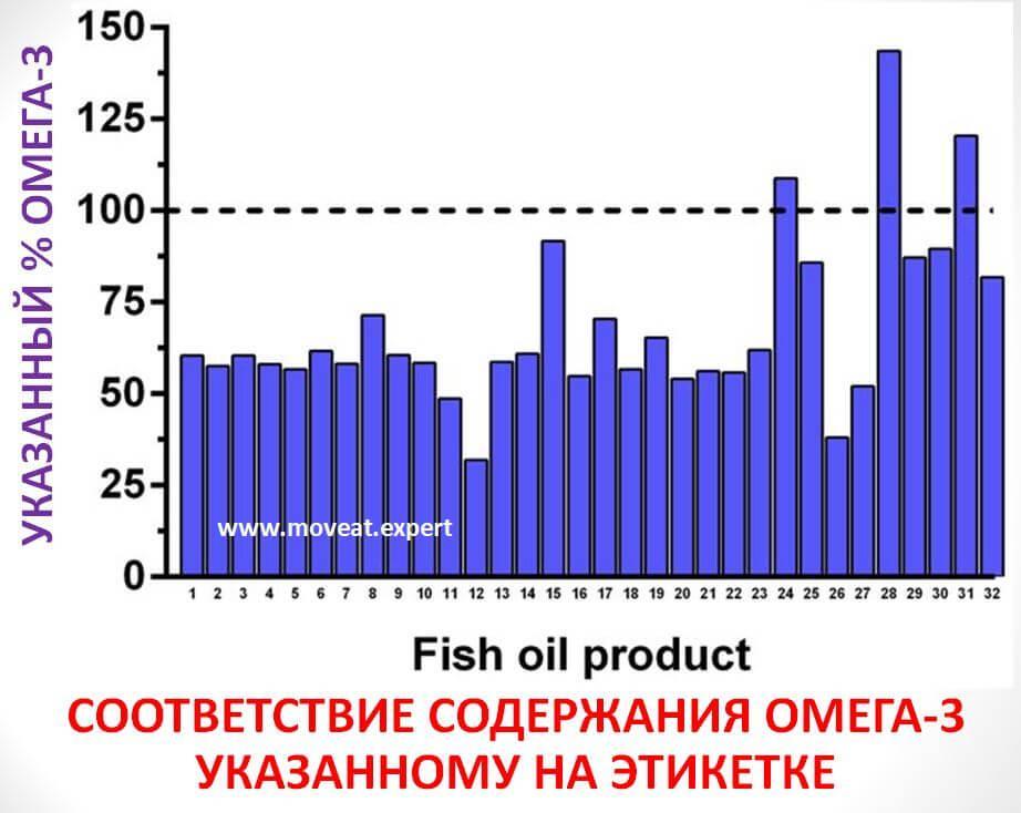 Диаграмма 2. Степень соответствия содержания Омега-3 в рыбьем жире разных производителей заявленному.