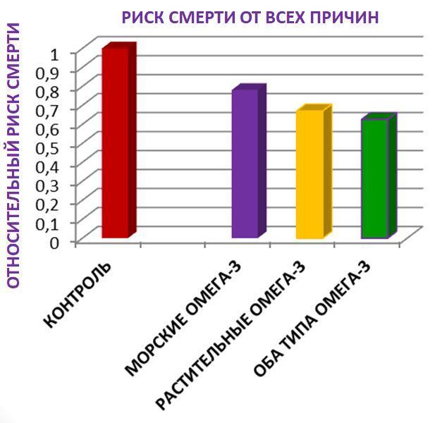 Диаграмма 2. Влияние морских и растительных Омега-3 на смертность от всех причин.