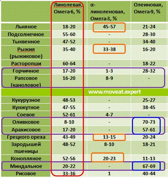 Таблица 2. Содержание омега 3, 6 и 9 в растительных маслах.
