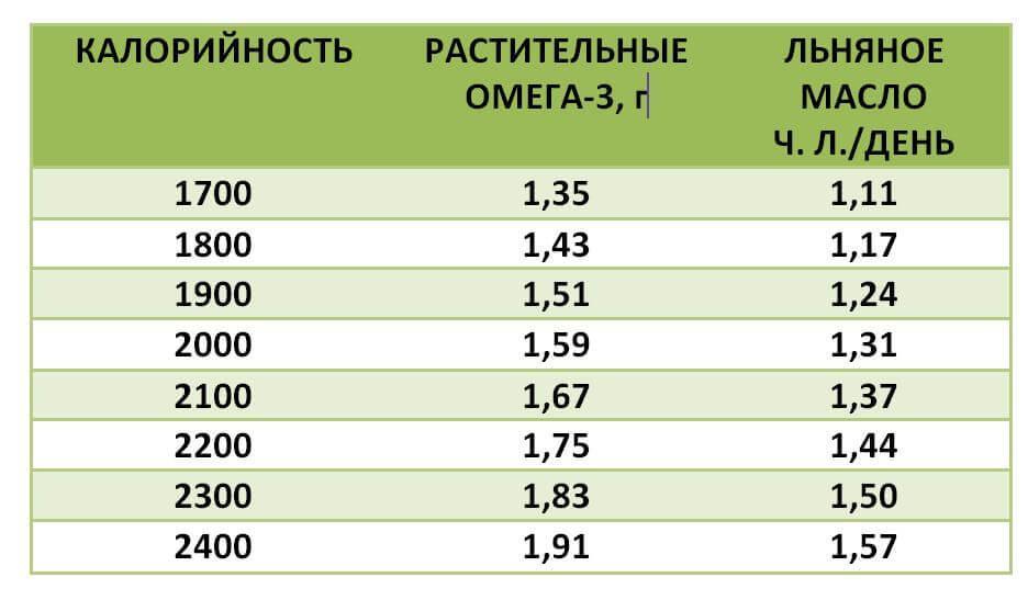 Таблица 1. Количество «растительных» Омега-3 и льняного масла для разного потребления калорий эквивалентное 0,7% от общего энергопотребления.