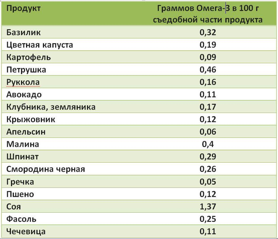 Таблица 4. Содержание Омега-3 в различных продуктах.
