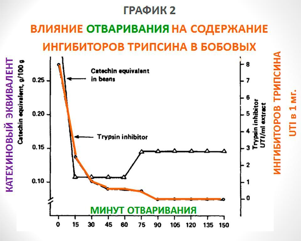 100% ингибиторов трипсина из нута исчезает после 1,5 часа отваривания.