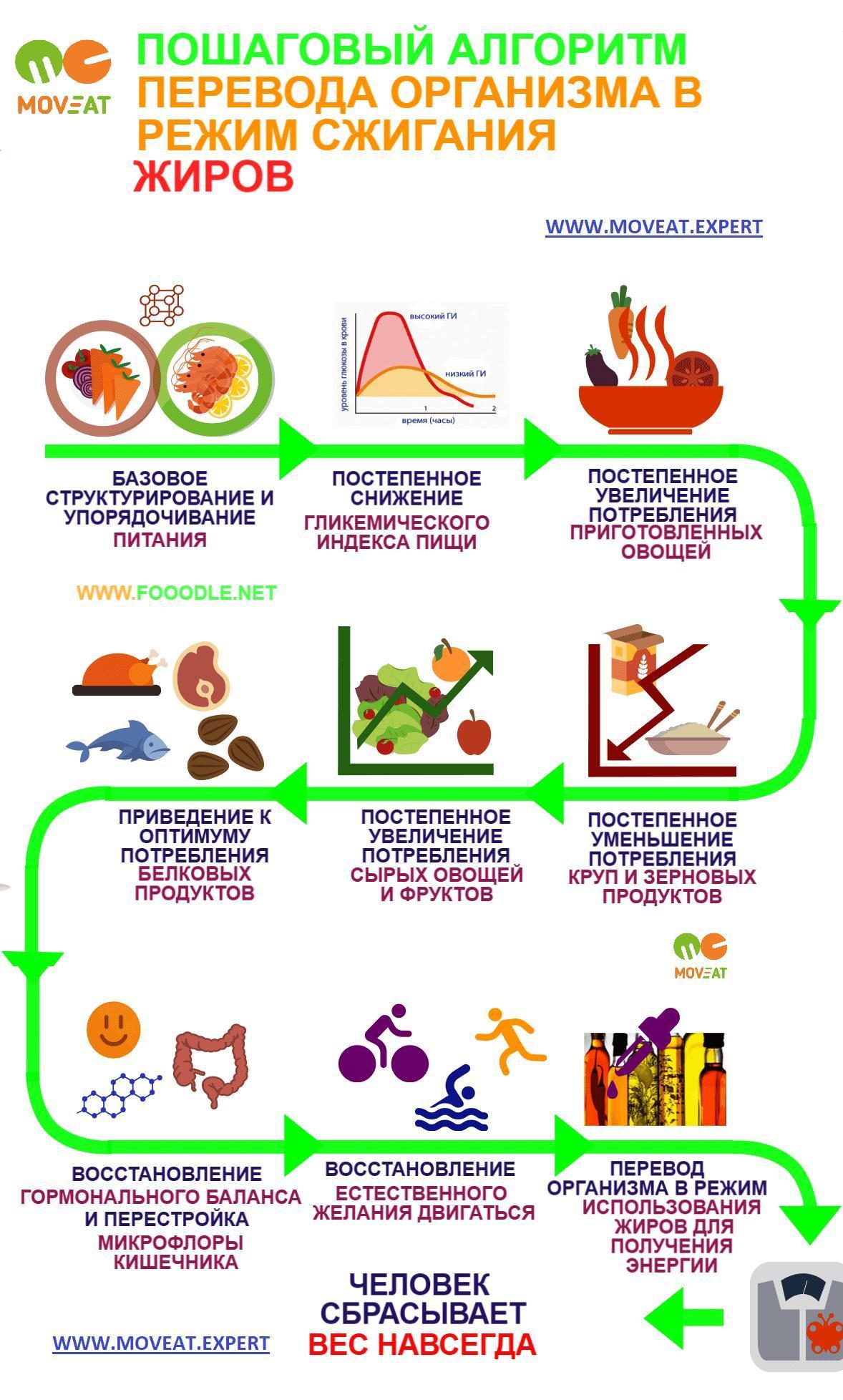 Похудеть: 7 шагов перепрограмирования тела на стройность